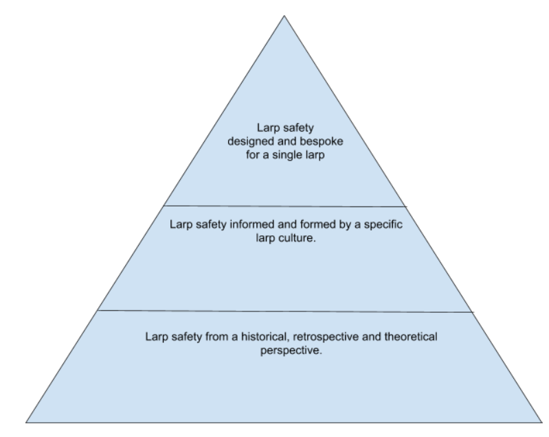 larp safety